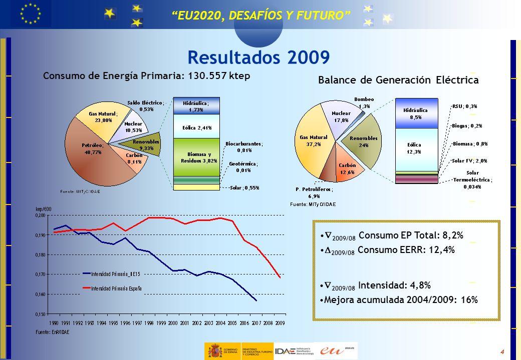 MASTER EN TECNOLOGÍAS PARA LA EFICIENCIA Y EL CAMBIO CLIMÁTICO 4 EU2020, DESAFÍOS Y FUTURO Consumo de Energía Primaria: 130.557 ktep Resultados 2009 B