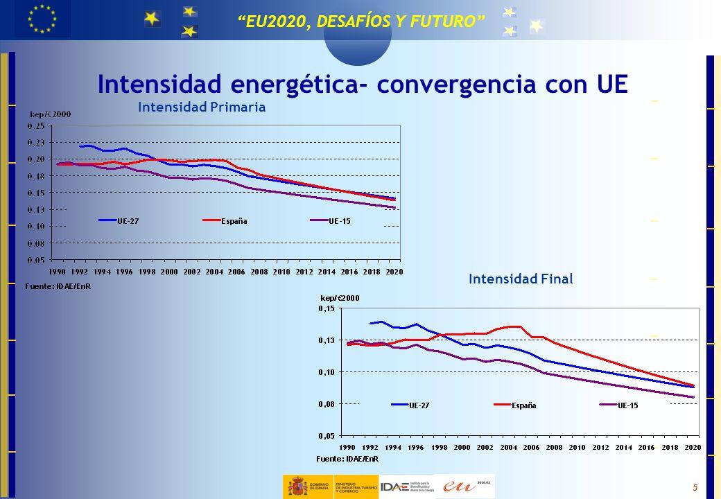 MASTER EN TECNOLOGÍAS PARA LA EFICIENCIA Y EL CAMBIO CLIMÁTICO 5 EU2020, DESAFÍOS Y FUTURO Intensidad energética- convergencia con UE Intensidad Prima
