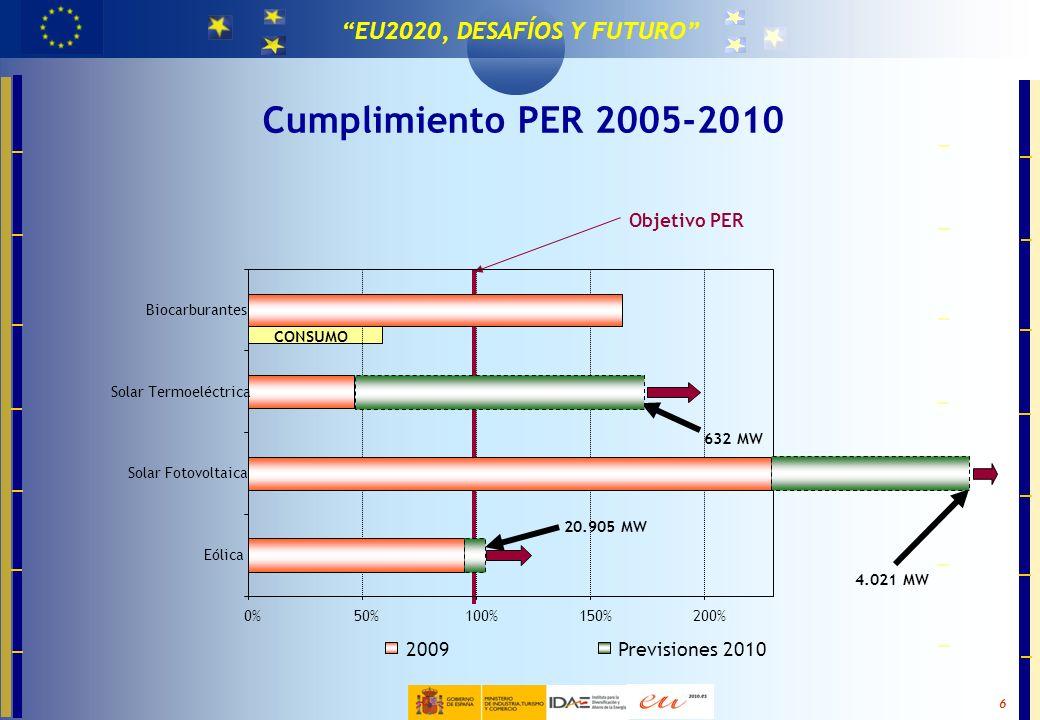 MASTER EN TECNOLOGÍAS PARA LA EFICIENCIA Y EL CAMBIO CLIMÁTICO 6 EU2020, DESAFÍOS Y FUTURO Cumplimiento PER 2005-2010 Objetivo PER 632 MW 20.905 MW 4.