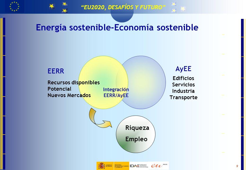 MASTER EN TECNOLOGÍAS PARA LA EFICIENCIA Y EL CAMBIO CLIMÁTICO 9 EU2020, DESAFÍOS Y FUTURO Energía sostenible-Economía sostenible EERR Recursos dispon