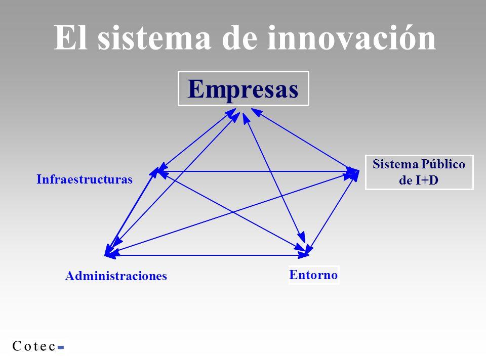 El sistema de innovación Infraestructuras Administraciones Empresas Entorno Sistema Público de I+D