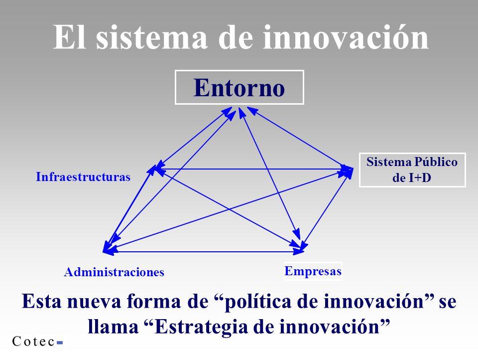 El sistema de innovación Infraestructuras Administraciones Entorno Empresas Sistema Público de I+D Esta nueva forma de política de innovación se llama Estrategia de innovación