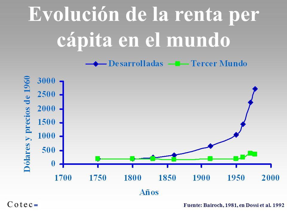 Evolución de la renta per cápita en el mundo Fuente: Bairoch, 1981, en Dossi et al. 1992