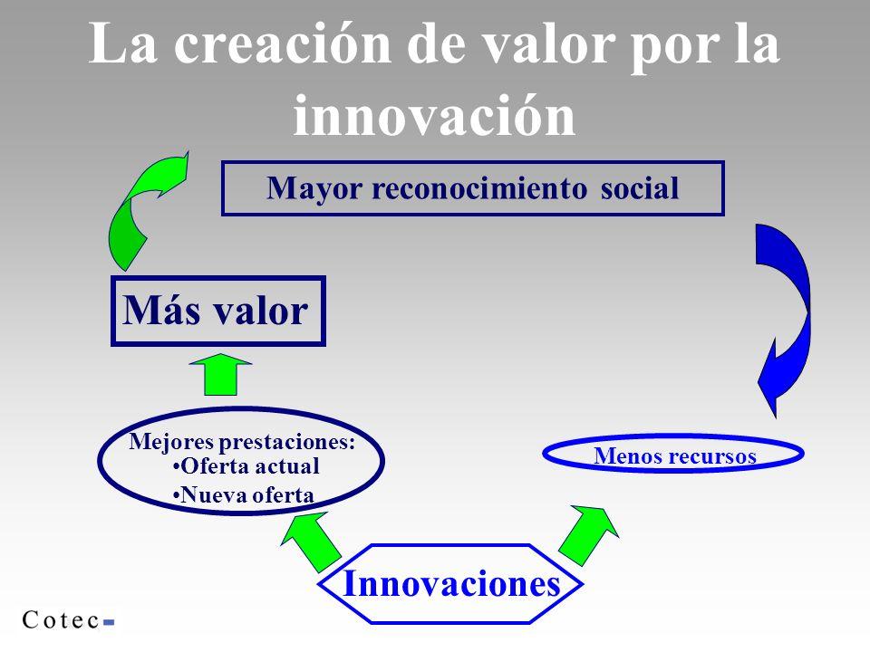 La creación de valor por la innovación Más valor Mayor reconocimiento social Mejores prestaciones: Oferta actual Nueva oferta Menos recursos Innovaciones