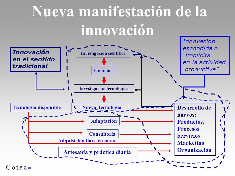 Nueva manifestación de la innovación Artesanía y práctica diaria Nueva Tecnología Investigación científica Investigación tecnológica Desarrollo de nue