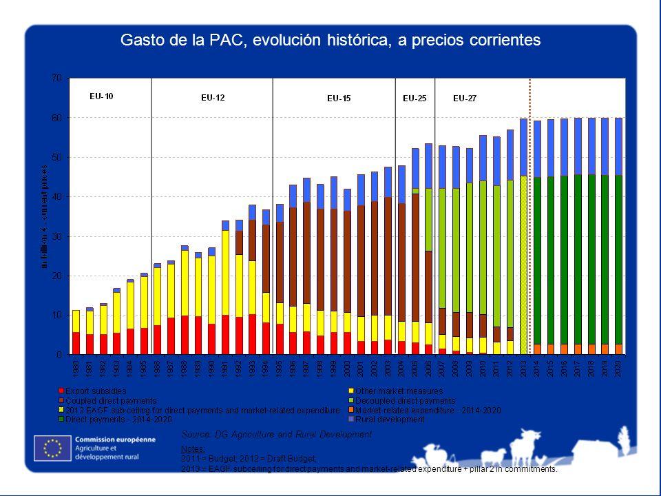 Gasto de la PAC, evolución histórica, a precios corrientes Source: DG Agriculture and Rural Development Notes: 2011 = Budget; 2012 = Draft Budget; 201