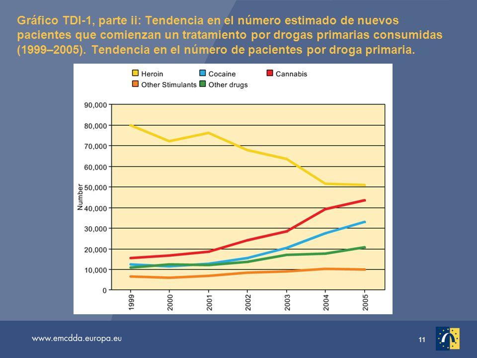 11 Gráfico TDI-1, parte ii: Tendencia en el número estimado de nuevos pacientes que comienzan un tratamiento por drogas primarias consumidas (1999–2005).