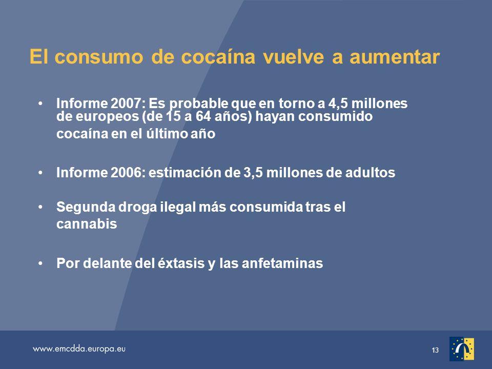 13 El consumo de cocaína vuelve a aumentar Informe 2007: Es probable que en torno a 4,5 millones de europeos (de 15 a 64 años) hayan consumido cocaína en el último año Informe 2006: estimación de 3,5 millones de adultos Segunda droga ilegal más consumida tras el cannabis Por delante del éxtasis y las anfetaminas