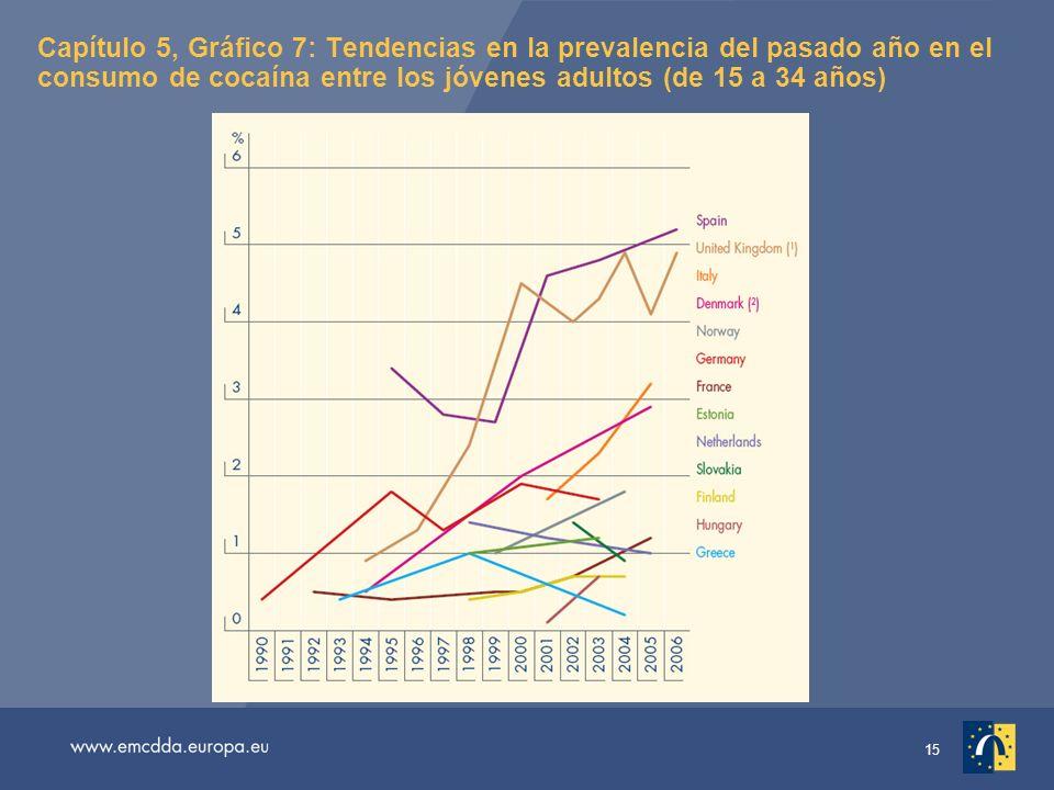 15 Capítulo 5, Gráfico 7: Tendencias en la prevalencia del pasado año en el consumo de cocaína entre los jóvenes adultos (de 15 a 34 años)