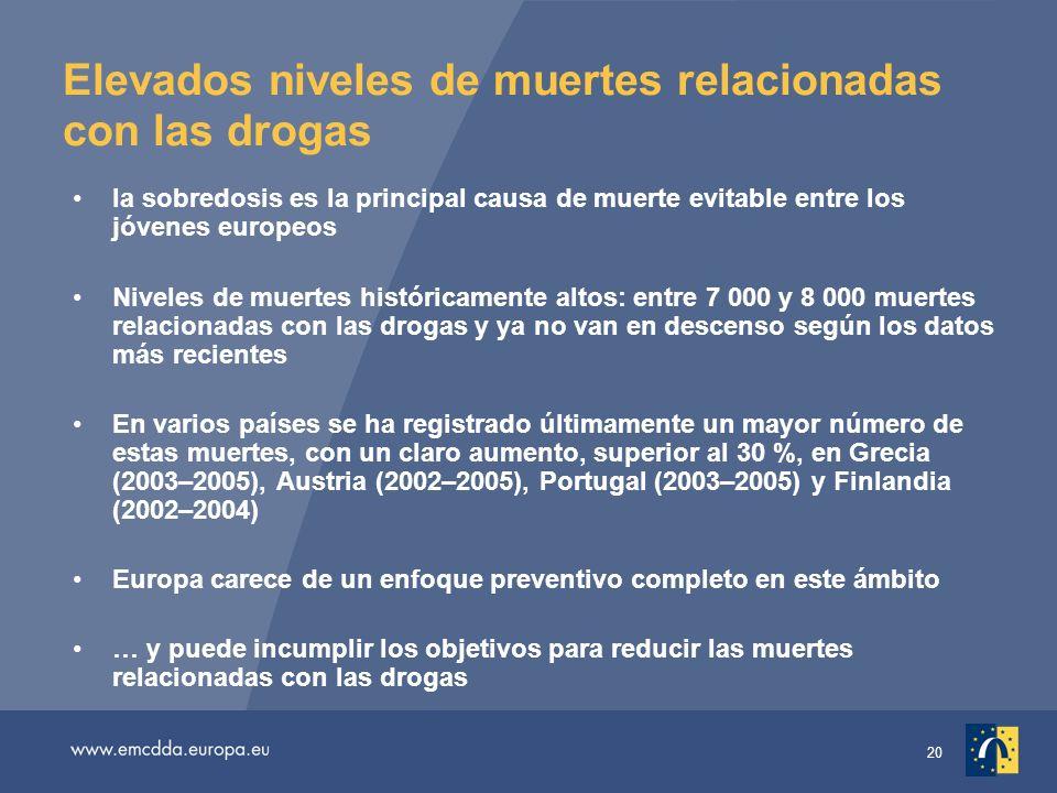 20 Elevados niveles de muertes relacionadas con las drogas la sobredosis es la principal causa de muerte evitable entre los jóvenes europeos Niveles de muertes históricamente altos: entre 7 000 y 8 000 muertes relacionadas con las drogas y ya no van en descenso según los datos más recientes En varios países se ha registrado últimamente un mayor número de estas muertes, con un claro aumento, superior al 30 %, en Grecia (2003–2005), Austria (2002–2005), Portugal (2003–2005) y Finlandia (2002–2004) Europa carece de un enfoque preventivo completo en este ámbito … y puede incumplir los objetivos para reducir las muertes relacionadas con las drogas