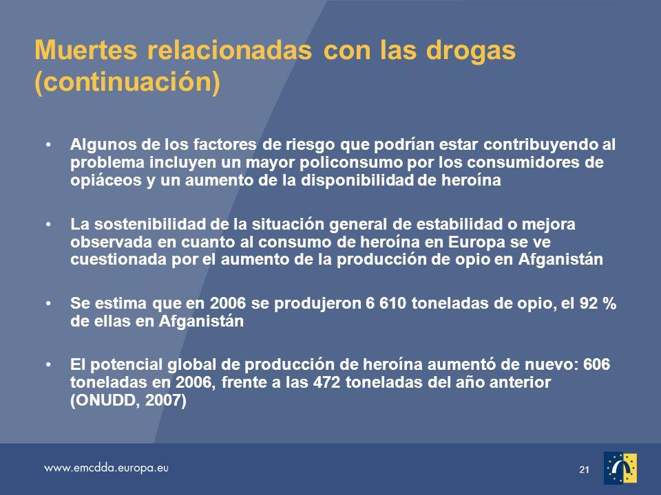 21 Muertes relacionadas con las drogas (continuación) Algunos de los factores de riesgo que podrían estar contribuyendo al problema incluyen un mayor policonsumo por los consumidores de opiáceos y un aumento de la disponibilidad de heroína La sostenibilidad de la situación general de estabilidad o mejora observada en cuanto al consumo de heroína en Europa se ve cuestionada por el aumento de la producción de opio en Afganistán Se estima que en 2006 se produjeron 6 610 toneladas de opio, el 92 % de ellas en Afganistán El potencial global de producción de heroína aumentó de nuevo: 606 toneladas en 2006, frente a las 472 toneladas del año anterior (ONUDD, 2007)