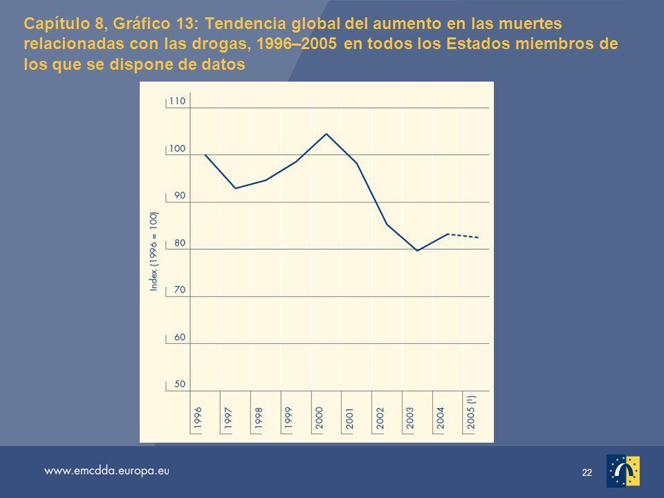 22 Capítulo 8, Gráfico 13: Tendencia global del aumento en las muertes relacionadas con las drogas, 1996–2005 en todos los Estados miembros de los que se dispone de datos