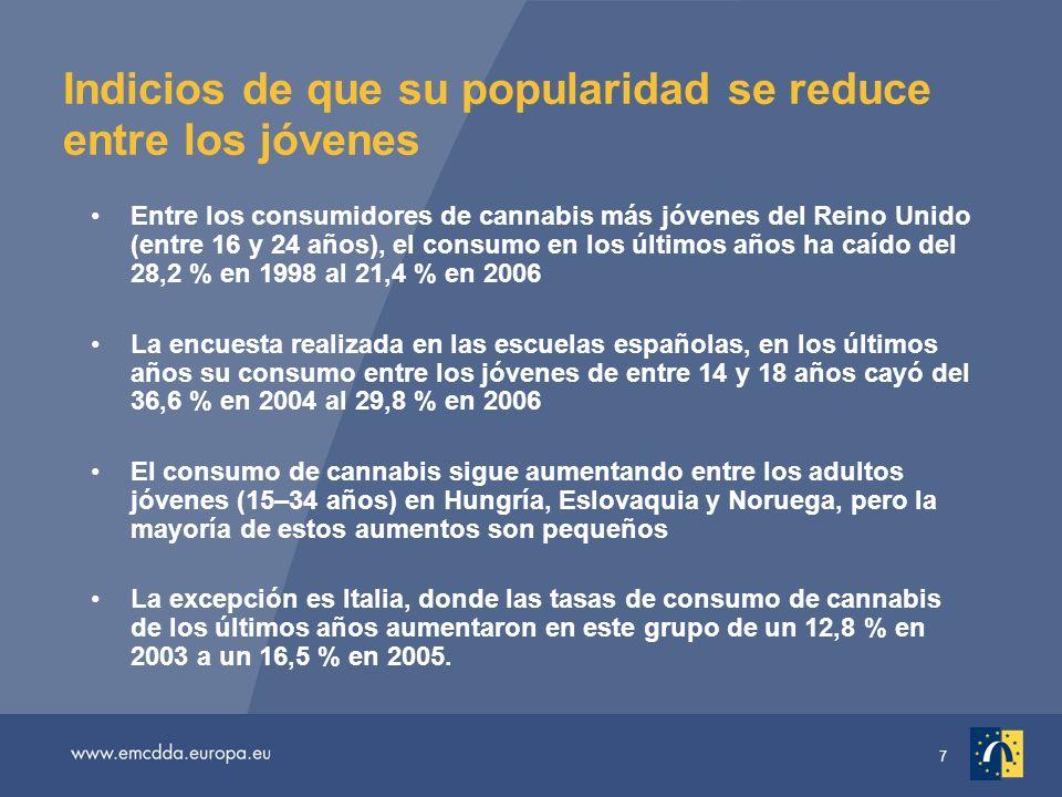 7 Indicios de que su popularidad se reduce entre los jóvenes Entre los consumidores de cannabis más jóvenes del Reino Unido (entre 16 y 24 años), el consumo en los últimos años ha caído del 28,2 % en 1998 al 21,4 % en 2006 La encuesta realizada en las escuelas españolas, en los últimos años su consumo entre los jóvenes de entre 14 y 18 años cayó del 36,6 % en 2004 al 29,8 % en 2006 El consumo de cannabis sigue aumentando entre los adultos jóvenes (15–34 años) en Hungría, Eslovaquia y Noruega, pero la mayoría de estos aumentos son pequeños La excepción es Italia, donde las tasas de consumo de cannabis de los últimos años aumentaron en este grupo de un 12,8 % en 2003 a un 16,5 % en 2005.