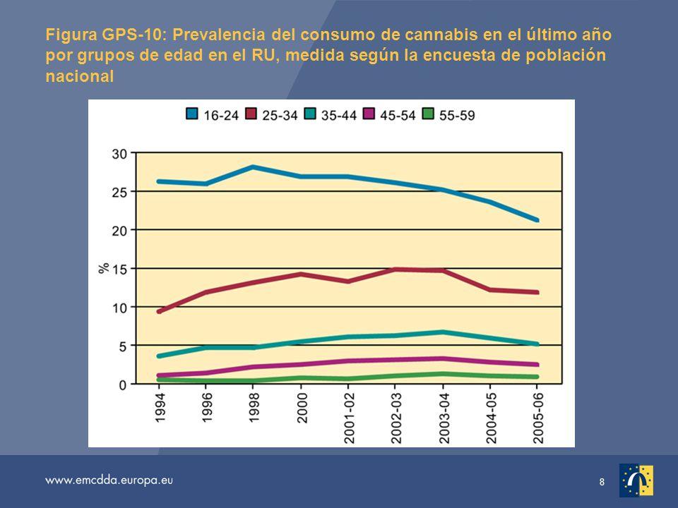 8 Figura GPS-10: Prevalencia del consumo de cannabis en el último año por grupos de edad en el RU, medida según la encuesta de población nacional