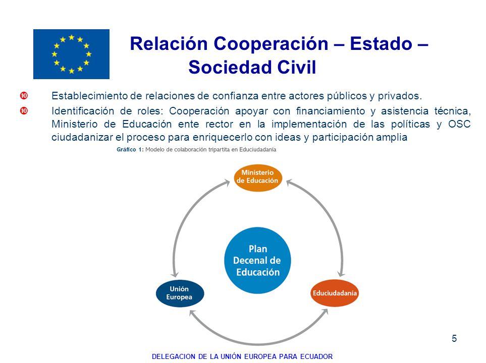 5 Establecimiento de relaciones de confianza entre actores públicos y privados. Identificación de roles: Cooperación apoyar con financiamiento y asist