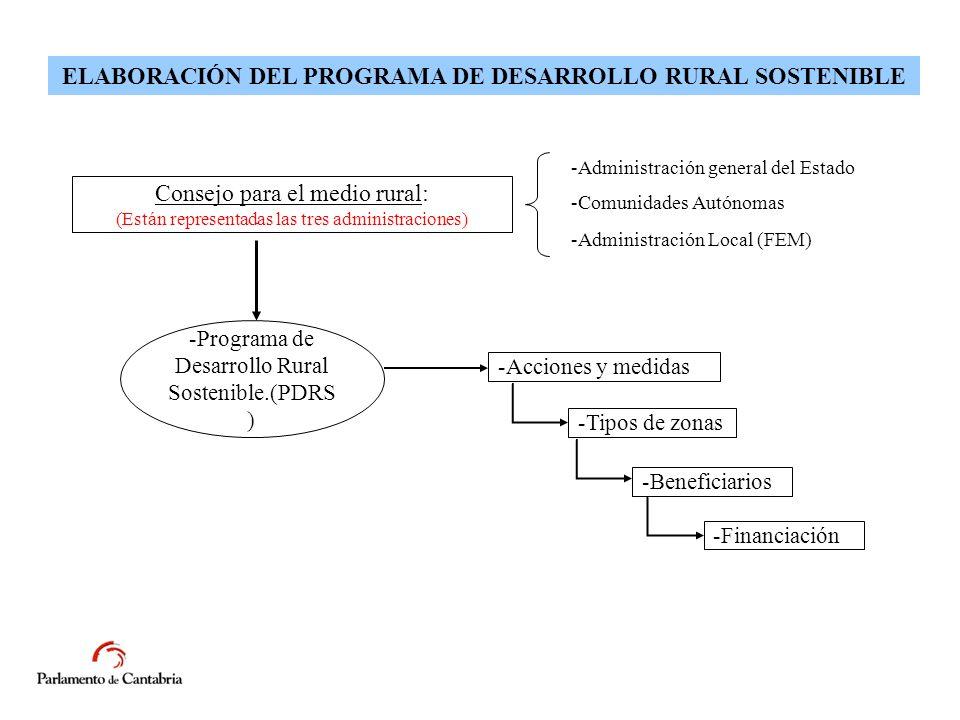 ELABORACIÓN DEL PROGRAMA DE DESARROLLO RURAL SOSTENIBLE Consejo para el medio rural: (Están representadas las tres administraciones) -Administración general del Estado -Comunidades Autónomas -Administración Local (FEM) -Programa de Desarrollo Rural Sostenible.(PDRS ) -Acciones y medidas -Tipos de zonas -Beneficiarios -Financiación