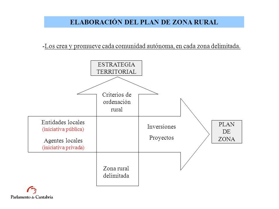 ELABORACIÓN DEL PLAN DE ZONA RURAL -Los crea y promueve cada comunidad autónoma, en cada zona delimitada.