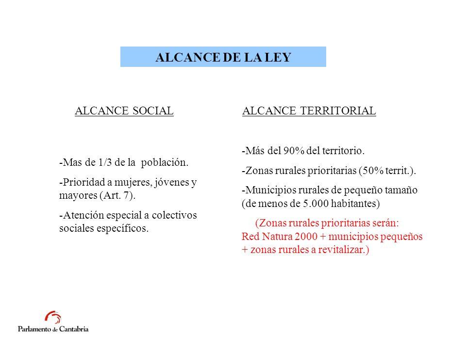 ALCANCE DE LA LEY ALCANCE SOCIALALCANCE TERRITORIAL -Mas de 1/3 de la población.