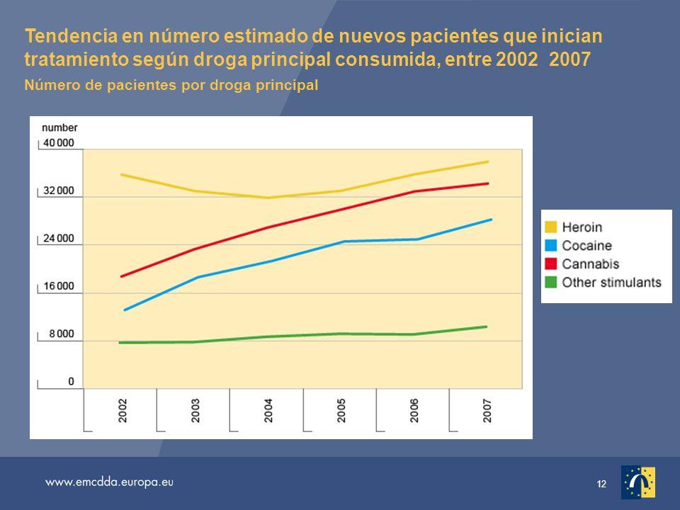 12 Tendencia en número estimado de nuevos pacientes que inician tratamiento según droga principal consumida, entre 2002 2007 Número de pacientes por droga principal