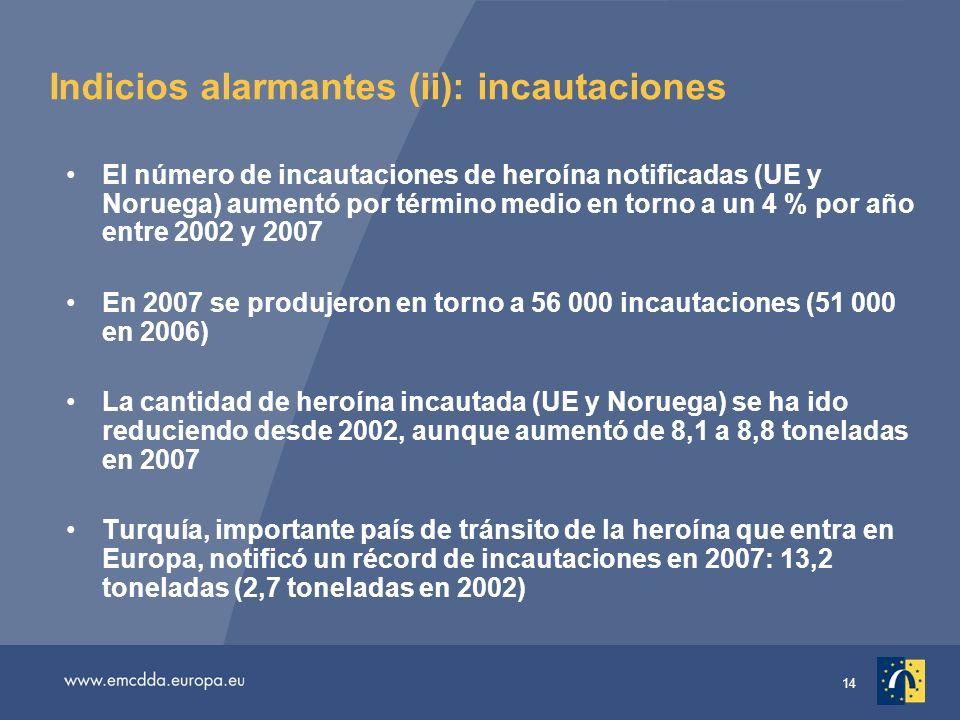 14 Indicios alarmantes (ii): incautaciones El número de incautaciones de heroína notificadas (UE y Noruega) aumentó por término medio en torno a un 4 % por año entre 2002 y 2007 En 2007 se produjeron en torno a 56 000 incautaciones (51 000 en 2006) La cantidad de heroína incautada (UE y Noruega) se ha ido reduciendo desde 2002, aunque aumentó de 8,1 a 8,8 toneladas en 2007 Turquía, importante país de tránsito de la heroína que entra en Europa, notificó un récord de incautaciones en 2007: 13,2 toneladas (2,7 toneladas en 2002)
