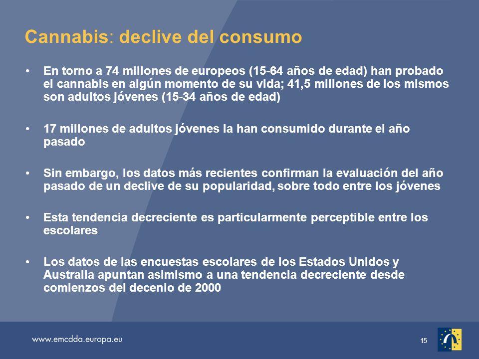 15 Cannabis: declive del consumo En torno a 74 millones de europeos (15-64 años de edad) han probado el cannabis en algún momento de su vida; 41,5 millones de los mismos son adultos jóvenes (15-34 años de edad) 17 millones de adultos jóvenes la han consumido durante el año pasado Sin embargo, los datos más recientes confirman la evaluación del año pasado de un declive de su popularidad, sobre todo entre los jóvenes Esta tendencia decreciente es particularmente perceptible entre los escolares Los datos de las encuestas escolares de los Estados Unidos y Australia apuntan asimismo a una tendencia decreciente desde comienzos del decenio de 2000