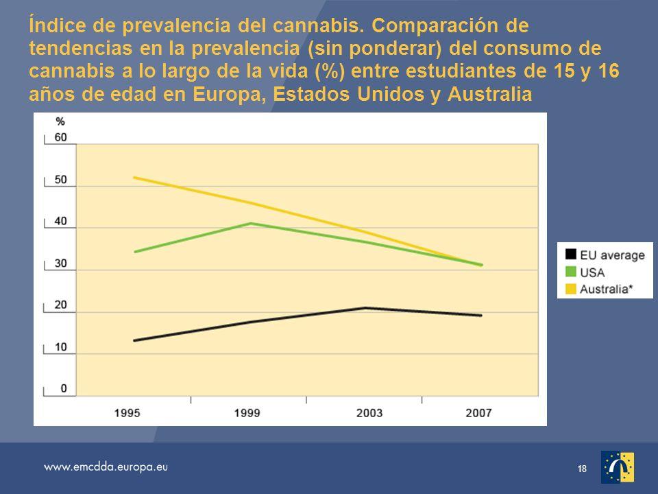 18 Índice de prevalencia del cannabis.