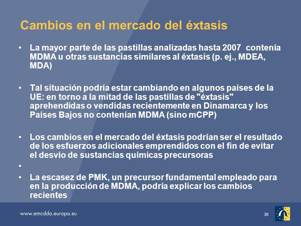 30 Cambios en el mercado del éxtasis La mayor parte de las pastillas analizadas hasta 2007 contenía MDMA u otras sustancias similares al éxtasis (p.
