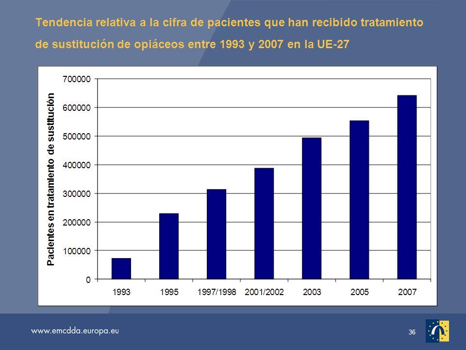 36 Tendencia relativa a la cifra de pacientes que han recibido tratamiento de sustitución de opiáceos entre 1993 y 2007 en la UE-27
