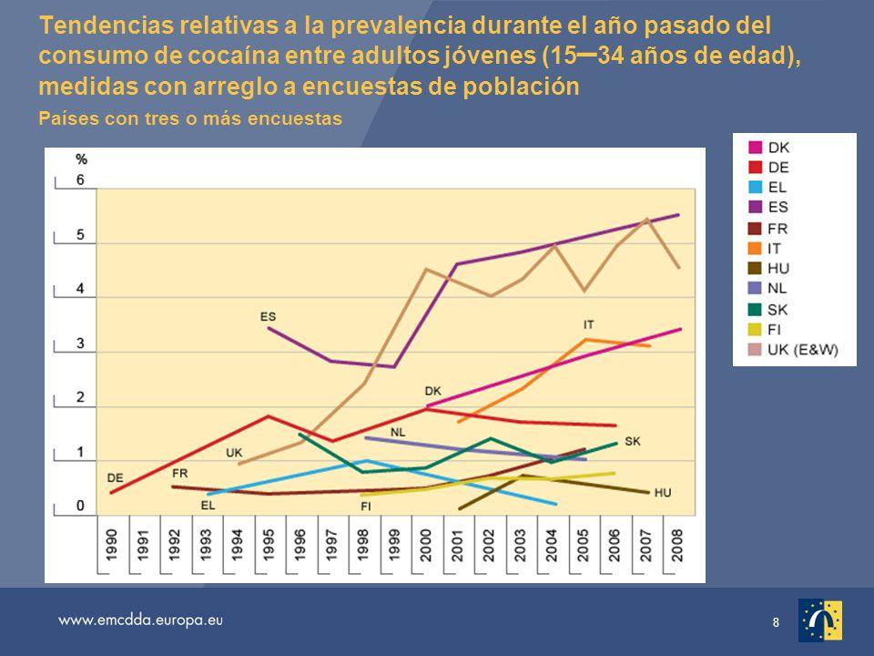 8 Tendencias relativas a la prevalencia durante el año pasado del consumo de cocaína entre adultos jóvenes (15 – 34 años de edad), medidas con arreglo a encuestas de población Países con tres o más encuestas