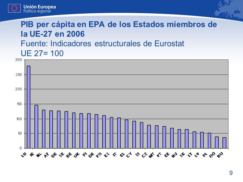10 Disparidades en la Unión Europea MáximoMínimoRatio PIB per cápita (% media UE- 27) Luxemburgo 251% Bulgaria 33% 7,6* PoblaciónAlemania 82,5 millones Malta 404000204 *En EE.