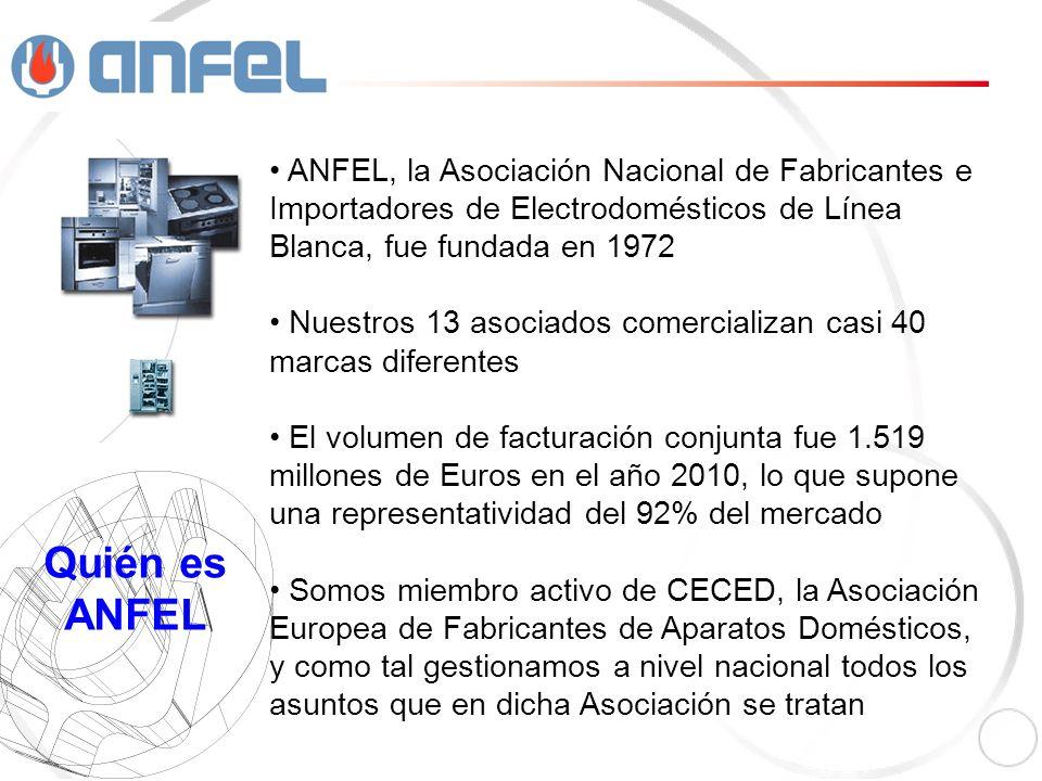 ANFEL, la Asociación Nacional de Fabricantes e Importadores de Electrodomésticos de Línea Blanca, fue fundada en 1972 Nuestros 13 asociados comercializan casi 40 marcas diferentes El volumen de facturación conjunta fue 1.519 millones de Euros en el año 2010, lo que supone una representatividad del 92% del mercado Somos miembro activo de CECED, la Asociación Europea de Fabricantes de Aparatos Domésticos, y como tal gestionamos a nivel nacional todos los asuntos que en dicha Asociación se tratan Quién es ANFEL