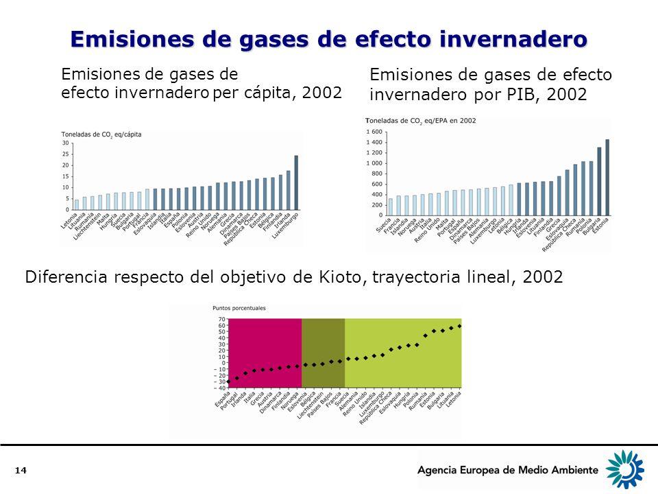 14 Emisiones de gases de efecto invernadero Emisiones de gases de efecto invernadero per cápita, 2002 Emisiones de gases de efecto invernadero por PIB, 2002 Diferencia respecto del objetivo de Kioto, trayectoria lineal, 2002