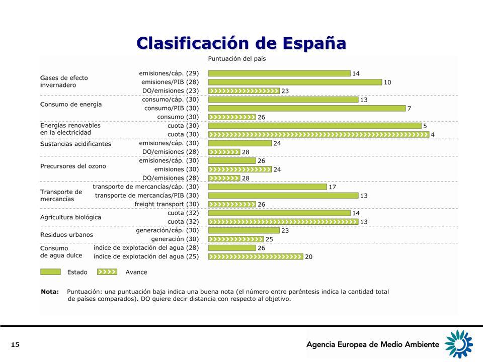15 Clasificación de España