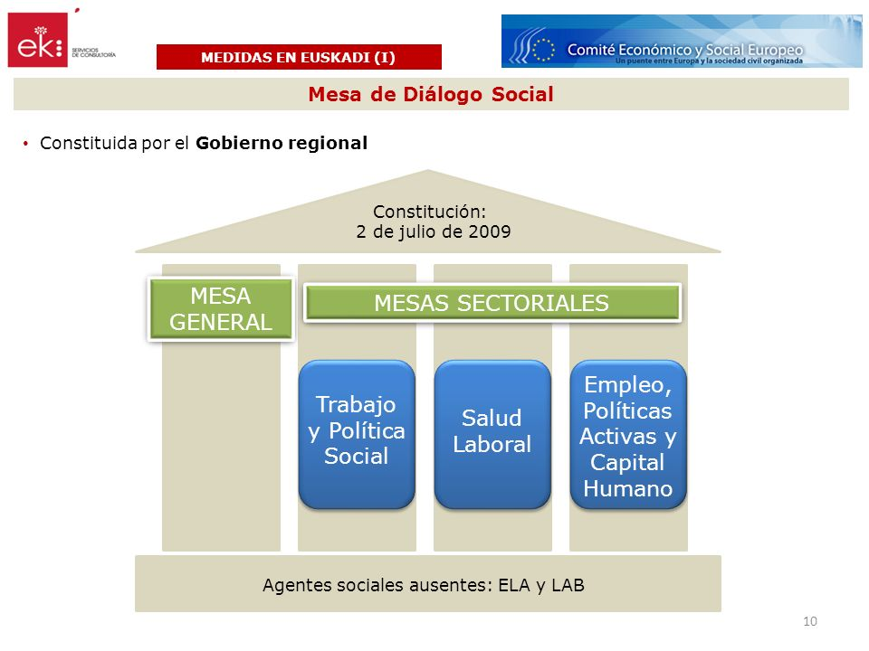 MEDIDAS EN EUSKADI (I) Mesa de Diálogo Social Constitución: 2 de julio de 2009 MESA GENERAL MESAS SECTORIALES Agentes sociales ausentes: ELA y LAB Trabajo y Política Social Salud Laboral Empleo, Políticas Activas y Capital Humano 10 Constituida por el Gobierno regional
