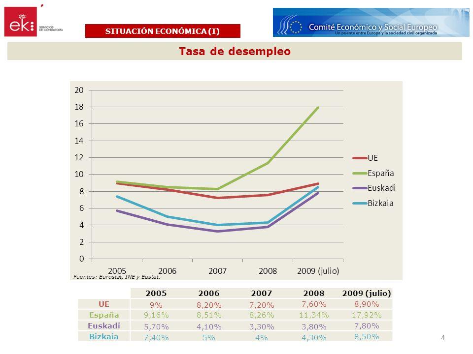 Indicadores económicos y fiscales SITUACIÓN ECONÓMICA (II) Fuente: Departamento de Hacienda y Finanzas.