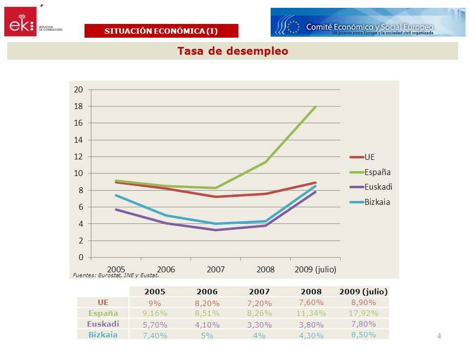Tasa de desempleo SITUACIÓN ECONÓMICA (I) 20052006200720082009 (julio) UE 9%8,20%7,20% 7,60%8,90% España9,16%8,51%8,26%11,34%17,92% Euskadi 5,70%4,10%3,30%3,80% 7,80% Bizkaia 7,40%5%4%4,30% 8,50% Fuentes: Eurostat, INE y Eustat.