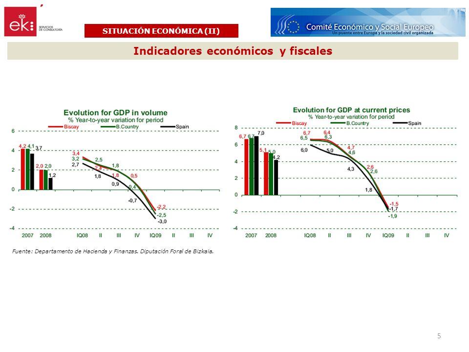 Indicadores económicos y fiscales SITUACIÓN ECONÓMICA (II) Fuente: Departamento de Hacienda y Finanzas. Diputación Foral de Bizkaia. 5