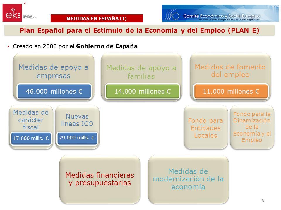 MEDIDAS EN ESPAÑA (I) Plan Español para el Estímulo de la Economía y del Empleo (PLAN E) Fondo para Entidades Locales Fondo para la Dinamización de la Economía y el Empleo 11.000 millones 14.000 millones Nuevas líneas ICO 29.000 mills.