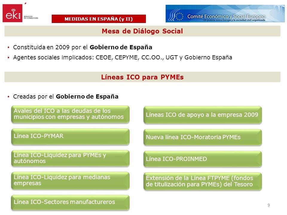 MEDIDAS EN ESPAÑA (y II) Mesa de Diálogo Social Constituida en 2009 por el Gobierno de España Agentes sociales implicados: CEOE, CEPYME, CC.OO., UGT y Gobierno España Líneas ICO para PYMEs Avales del ICO a las deudas de los municipios con empresas y autónomos Línea ICO-PYMAR Línea ICO-Liquidez para PYMEs y autónomos Línea ICO-Liquidez para medianas empresas Línea ICO-Sectores manufactureros Líneas ICO de apoyo a la empresa 2009 Nueva línea ICO-Moratoria PYMEs Línea ICO-PROINMED Extensión de la Línea FTPYME (fondos de titulización para PYMEs) del Tesoro 9 Creadas por el Gobierno de España