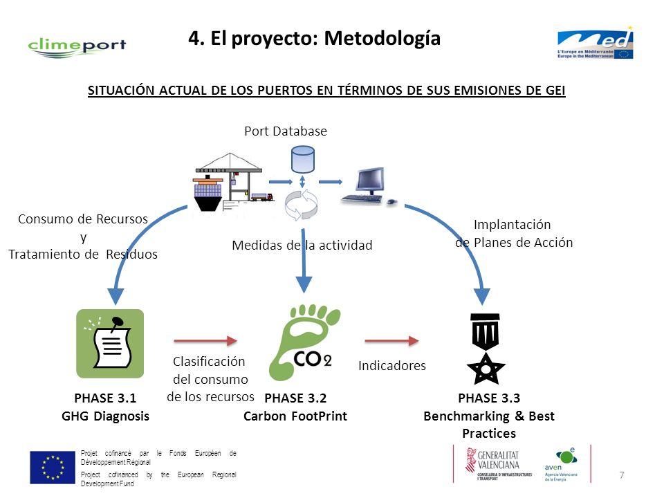 7 Projet cofinancé par le Fonds Européen de Développement Régional Project cofinanced by the European Regional Development Fund Consumo de Recursos y