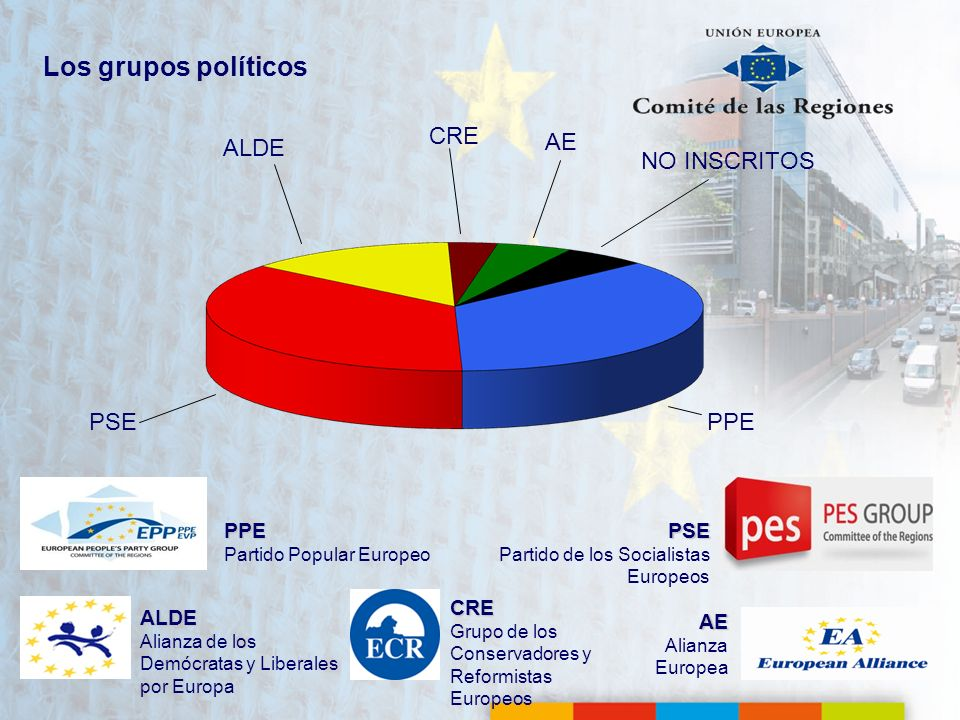 Los grupos políticos PSE Partido de los Socialistas Europeos AE Alianza Europea PPE Partido Popular Europeo ALDE Alianza de los Demócratas y Liberales