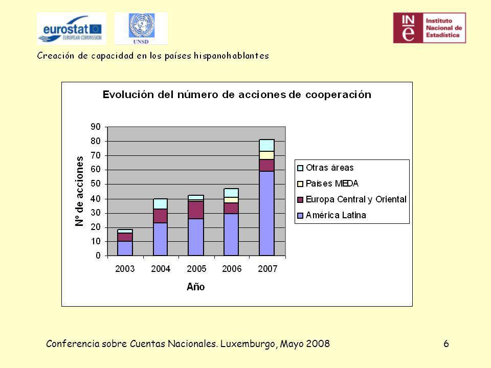 7 Latinoamérica Programa de formación continua de estadísticos Cooperación bilateral y memorandos de entendimiento: Secretaría General de la Comunidad Andina México Argentina Chile Venezuela República Dominicana