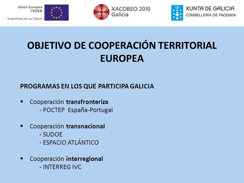 Proyectos aprobados Programa Total proyectos Proyectos con participación de socios gallegos % sobre el total Cooperación Transfronteriza POCTEP 81 2834,57% Cooperación Transnacional SUDOE461123,91% ESPACIO ATLÁNTICO 482960,42% Cooperación Interregional INTERREG IV C1151210,43% Total29080 27,59%