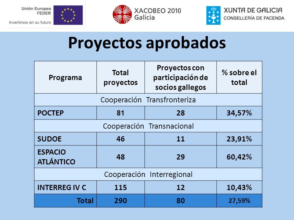 Proyectos aprobados Programa Total proyectos Proyectos con participación de socios gallegos % sobre el total Cooperación Transfronteriza POCTEP 81 283