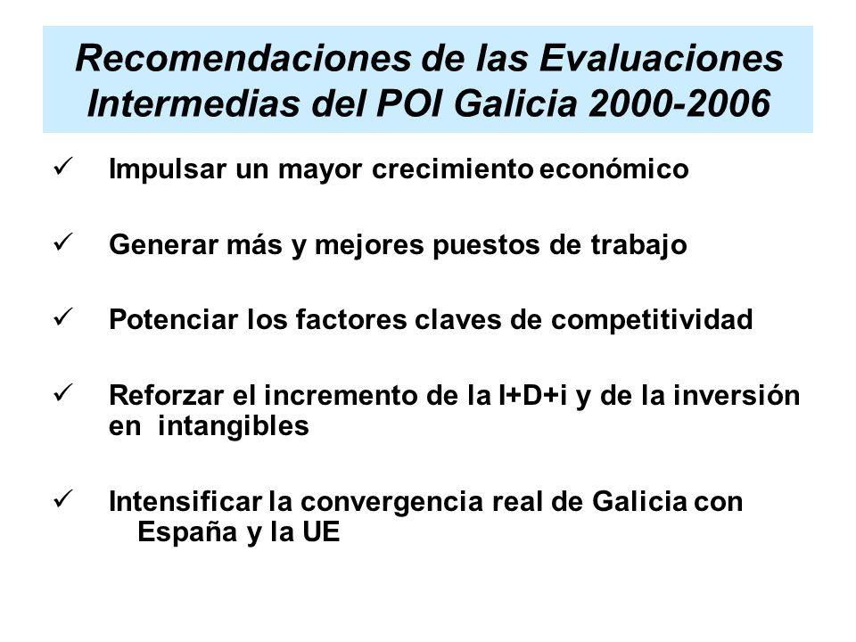 Recomendaciones de las Evaluaciones Intermedias del POI Galicia 2000-2006 Impulsar un mayor crecimiento económico Generar más y mejores puestos de trabajo Potenciar los factores claves de competitividad Reforzar el incremento de la I+D+i y de la inversión en intangibles Intensificar la convergencia real de Galicia con España y la UE