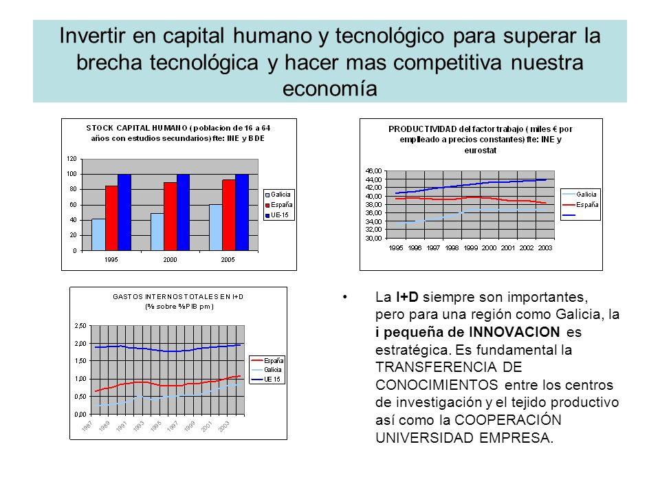 Invertir en capital humano y tecnológico para superar la brecha tecnológica y hacer mas competitiva nuestra economía La I+D siempre son importantes, pero para una región como Galicia, la i pequeña de INNOVACION es estratégica.