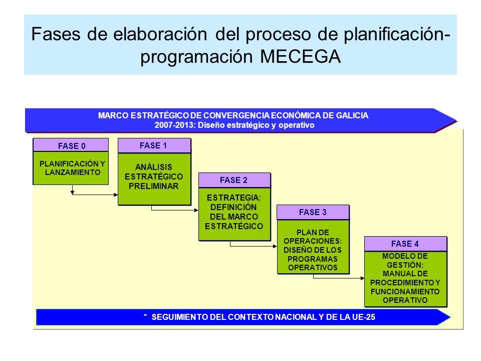 MARCO ESTRATÉGICO DE CONVERGENCIA ECONÓMICA DE GALICIA 2007-2013: Diseño estratégico y operativo MARCO ESTRATÉGICO DE CONVERGENCIA ECONÓMICA DE GALICIA 2007-2013: Diseño estratégico y operativo ANÁLISIS ESTRATÉGICO PRELIMINAR ANÁLISIS ESTRATÉGICO PRELIMINAR FASE 1 ESTRATEGIA: DEFINICIÓN DEL MARCO ESTRATÉGICO ESTRATEGIA: DEFINICIÓN DEL MARCO ESTRATÉGICO PLAN DE OPERACIONES: DISEÑO DE LOS PROGRAMAS OPERATIVOS PLAN DE OPERACIONES: DISEÑO DE LOS PROGRAMAS OPERATIVOS MODELO DE GESTIÓN: MANUAL DE PROCEDIMIENTO Y FUNCIONAMIENTO OPERATIVO MODELO DE GESTIÓN: MANUAL DE PROCEDIMIENTO Y FUNCIONAMIENTO OPERATIVO FASE 2 FASE 3 FASE 4 FASE 0 PLANIFICACIÓN Y LANZAMIENTO FASE 0 * SEGUIMIENTO DEL CONTEXTO NACIONAL Y DE LA UE-25 Fases de elaboración del proceso de planificación- programación MECEGA