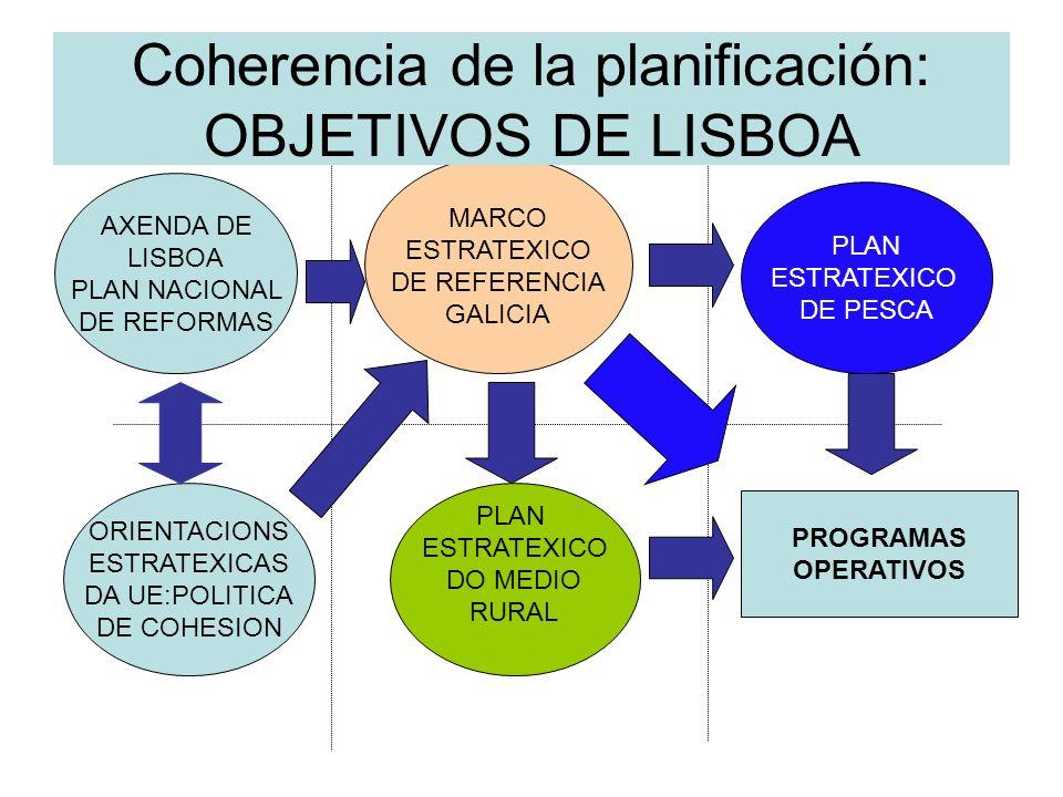 ORIENTACIONS ESTRATEXICAS DA UE:POLITICA DE COHESION MARCO ESTRATEXICO DE REFERENCIA GALICIA PLAN ESTRATEXICO DO MEDIO RURAL PLAN ESTRATEXICO DE PESCA PROGRAMAS OPERATIVOS AXENDA DE LISBOA PLAN NACIONAL DE REFORMAS Coherencia de la planificación: OBJETIVOS DE LISBOA