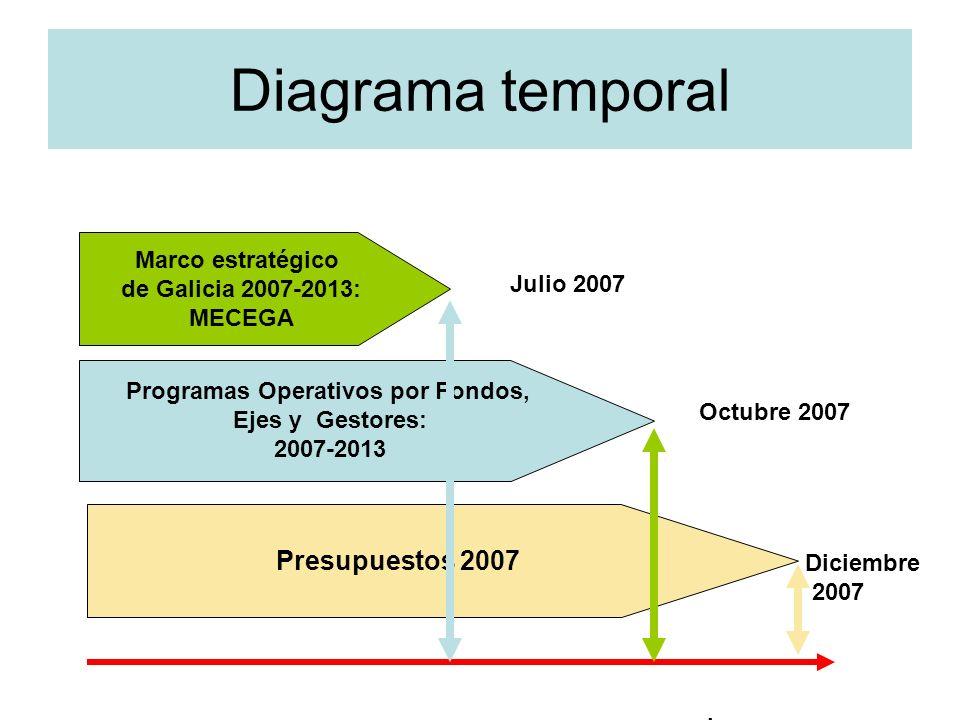 Diagrama temporal Marco estratégico de Galicia 2007-2013: MECEGA Programas Operativos por Fondos, Ejes y Gestores: 2007-2013 Presupuestos 2007 Julio 2007 Octubre 2007 Diciembre 2007.