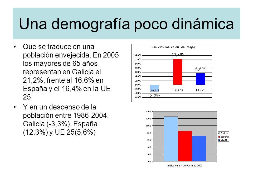 Una demografía poco dinámica Que se traduce en una población envejecida.